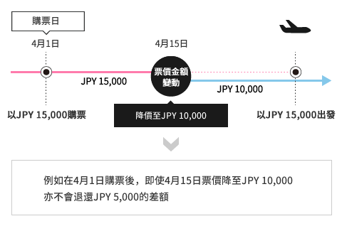 For example, even if a fare purchased on Apr 1 is reduced to JPY 10,000 on Apr 15, the customer does not receive a refund for the difference.
